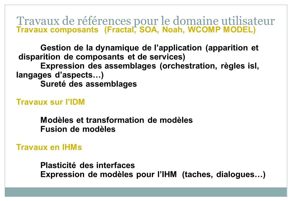 Travaux de références pour le domaine utilisateur Travaux composants (Fractal, SOA, Noah, WCOMP MODEL) Gestion de la dynamique de lapplication (appari