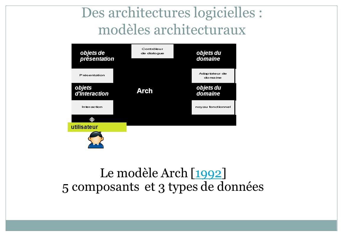 Des architectures logicielles : modèles architecturaux Arch utilisateur Le modèle Arch [1992]1992 5 composants et 3 types de données objets du domaine