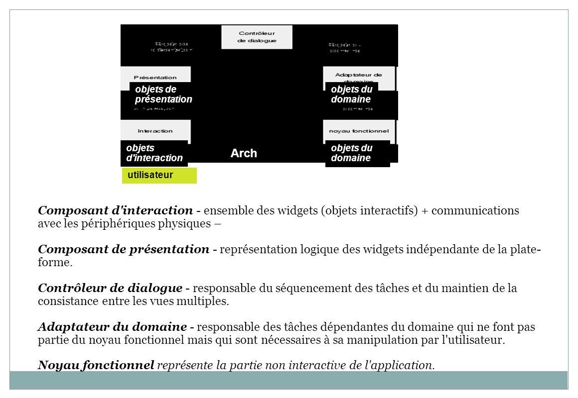 Arch utilisateur Composant d'interaction - ensemble des widgets (objets interactifs) + communications avec les périphériques physiques – Composant de