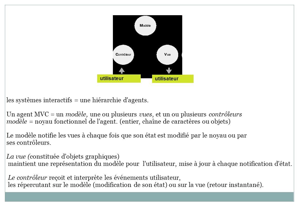 utilisateur les systèmes interactifs = une hiérarchie d'agents. Un agent MVC = un modèle, une ou plusieurs vues, et un ou plusieurs contrôleurs modèle