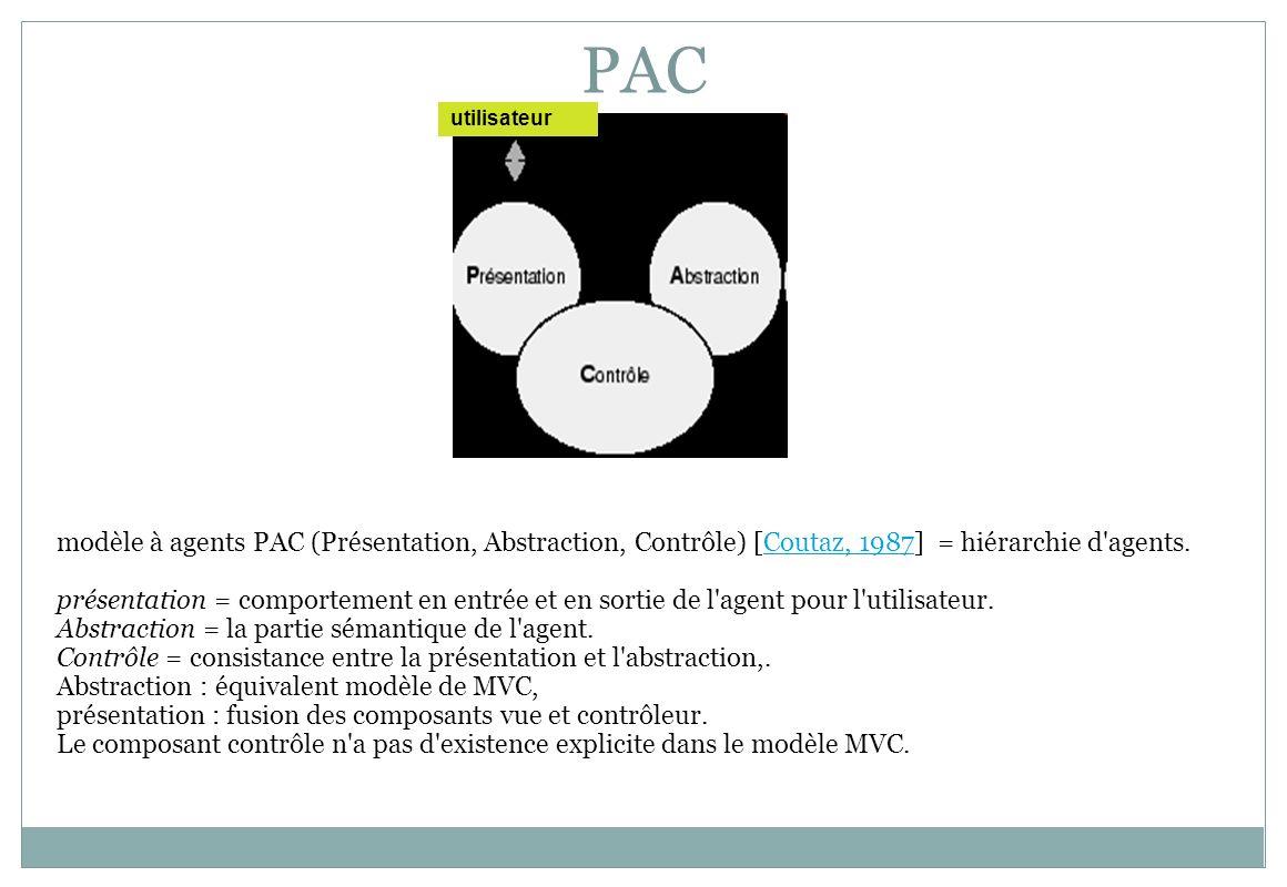 PAC utilisateur modèle à agents PAC (Présentation, Abstraction, Contrôle) [Coutaz, 1987] = hiérarchie d'agents.Coutaz, 1987 présentation = comportemen