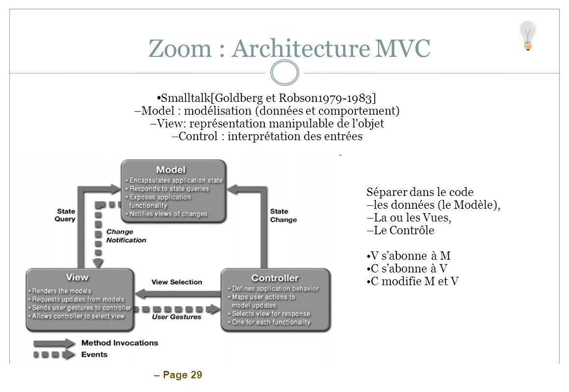 – Page 29 Zoom : Architecture MVC Smalltalk[Goldberg et Robson1979-1983] –Model : modélisation (données et comportement) –View: représentation manipul