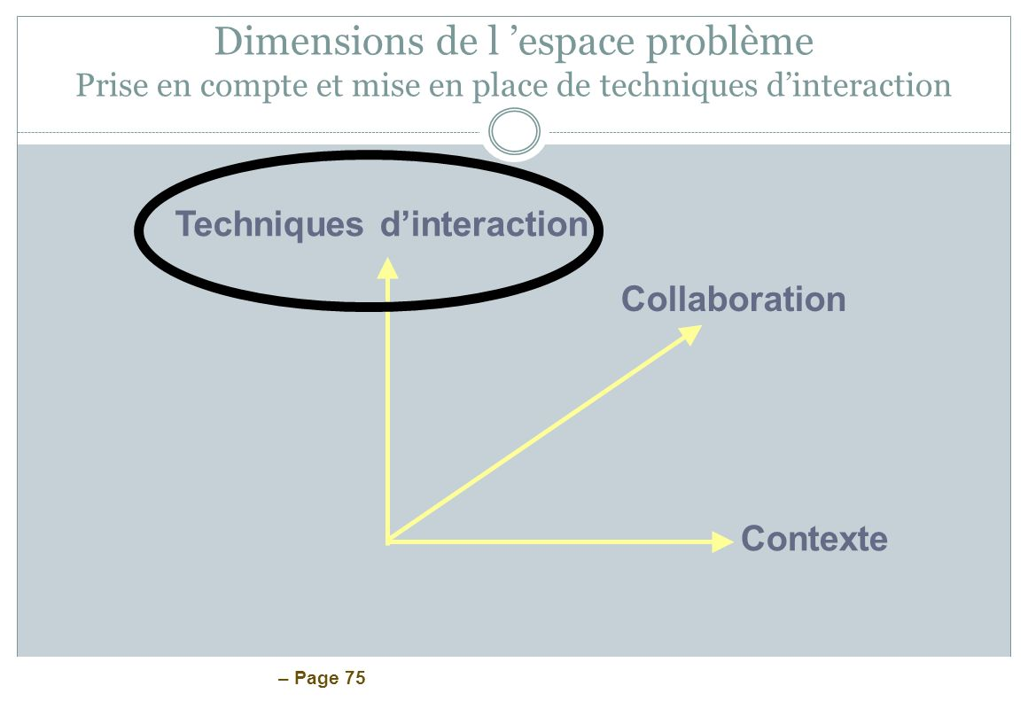 – Page 75 Dimensions de l espace problème Prise en compte et mise en place de techniques dinteraction Techniques dinteraction Collaboration Contexte