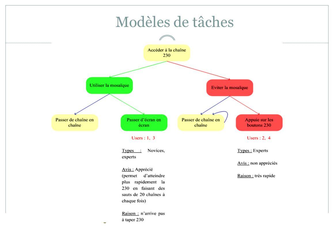 – Page 89 Modèles de tâches