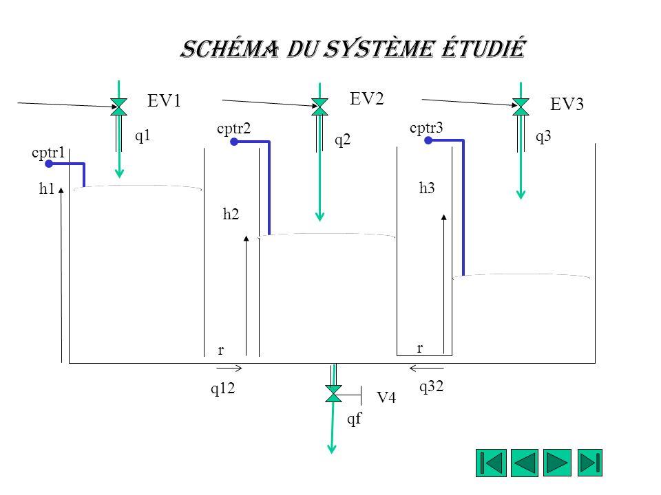 Cuves Communicantes Le système considéré est composé de trois cuves communicantes et schématisé ci-après: les cuves de section S identique sont équipé