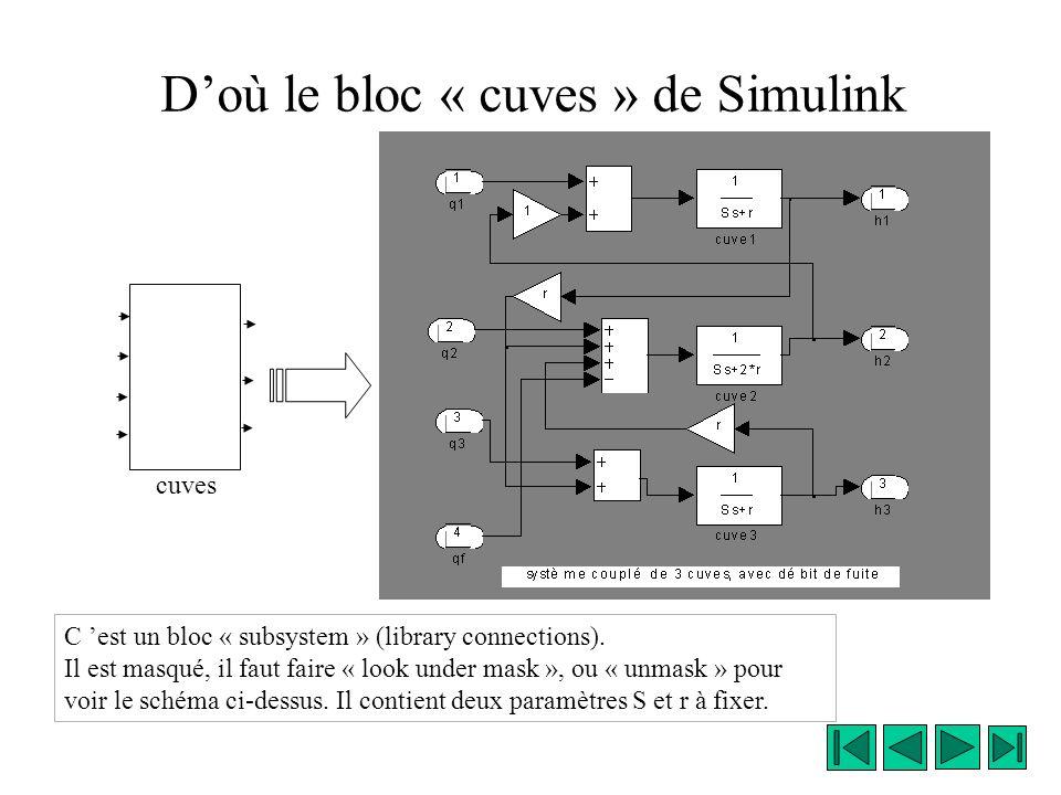 Equations du système La dérivée du volume dans une cuve est égale à la somme algébrique des débits : D où le bloc subsystem suivant dans Simulink