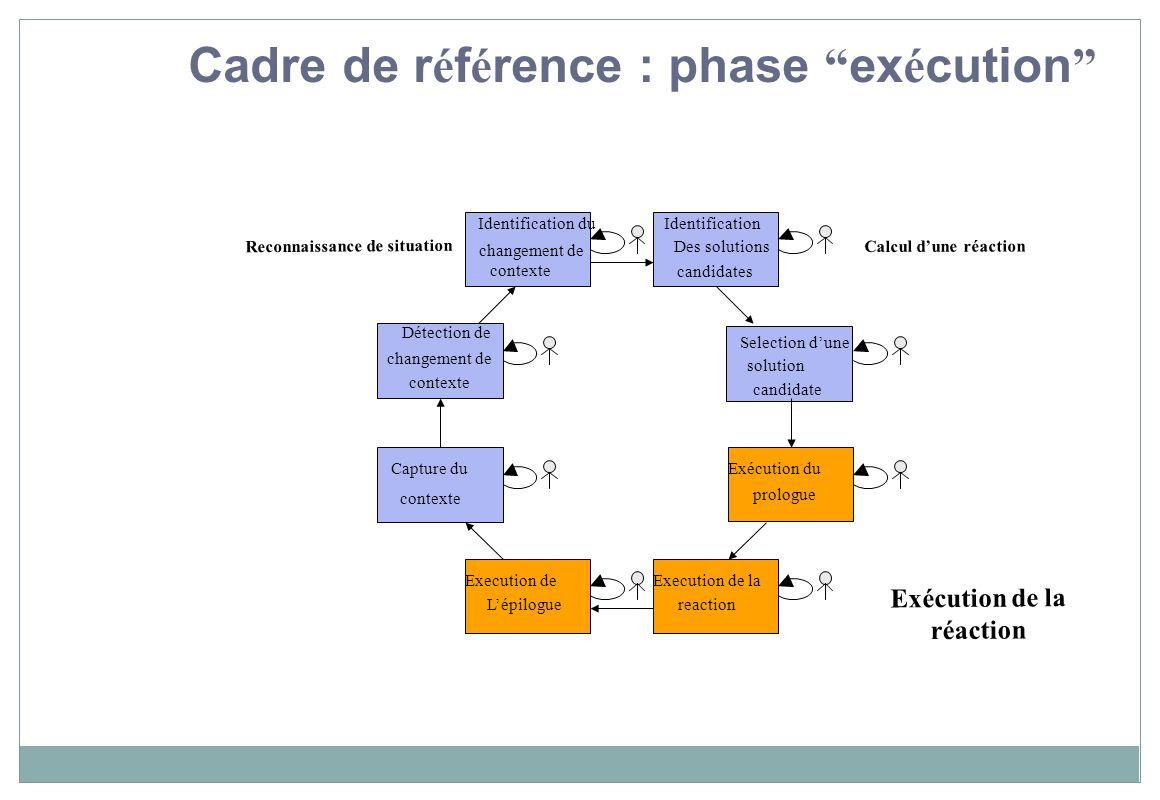 Reconnaissance de situation Exécution de la réaction Capture du contexte Identification Des solutions candidates Selection dune solution candidate Dét