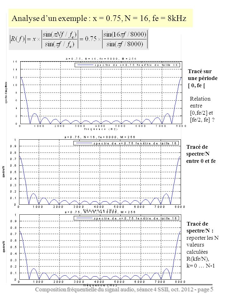Composition fréquentielle du signal audio, séance 4 SSII, oct. 2012 - page 5 Analyse dun exemple : x = 0.75, N = 16, fe = 8kHz Relation entre [0,fe/2]