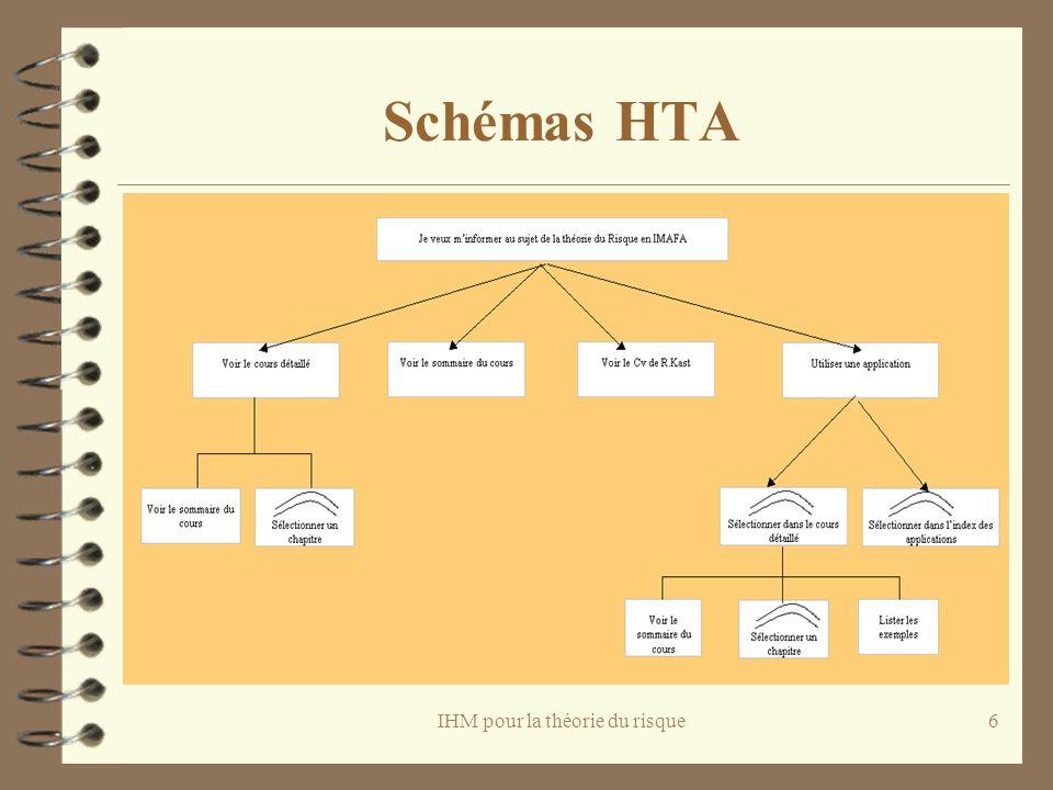 IHM pour la théorie du risque7 Schémas HTA
