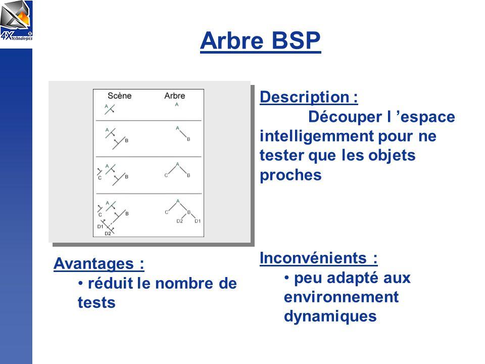 Arbre BSP Description : Découper l espace intelligemment pour ne tester que les objets proches Avantages : réduit le nombre de tests Inconvénients : p