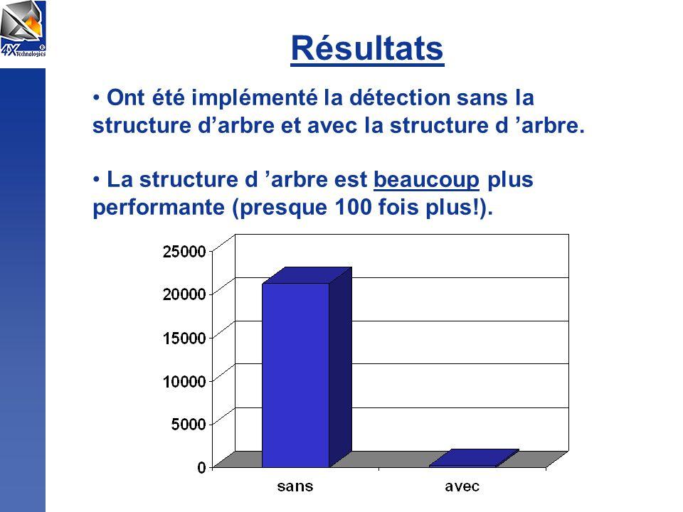 Résultats Ont été implémenté la détection sans la structure darbre et avec la structure d arbre. La structure d arbre est beaucoup plus performante (p