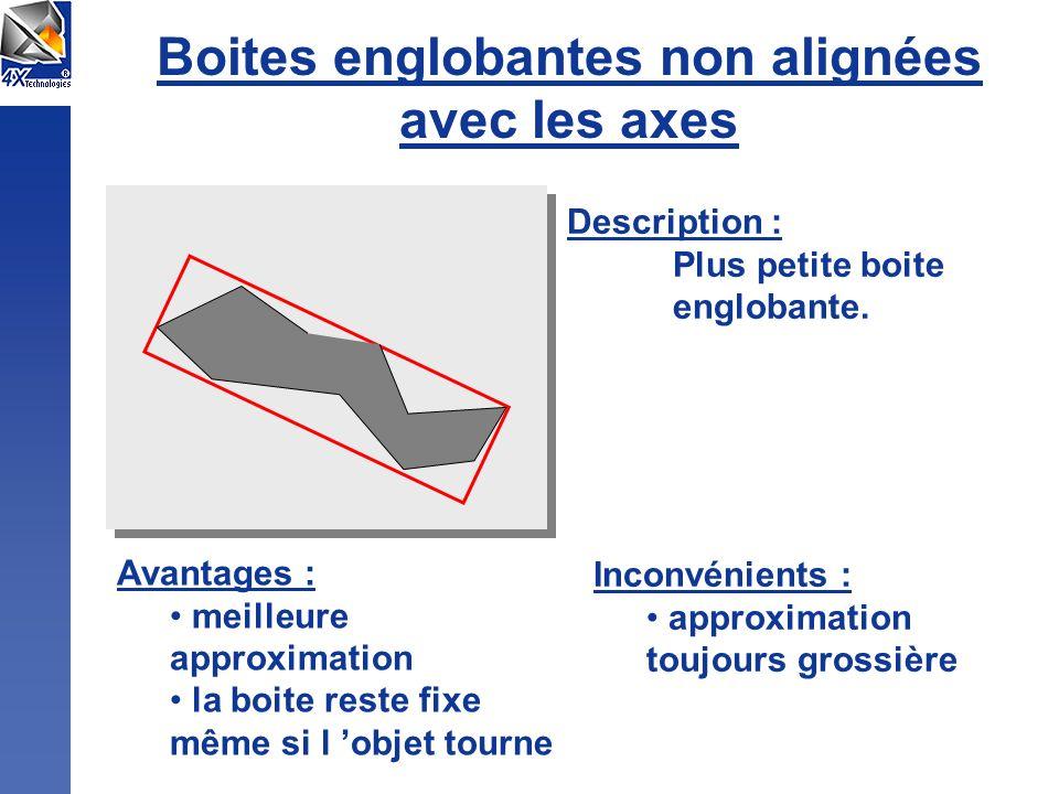 Boites englobantes non alignées avec les axes Description : Plus petite boite englobante. Avantages : meilleure approximation la boite reste fixe même