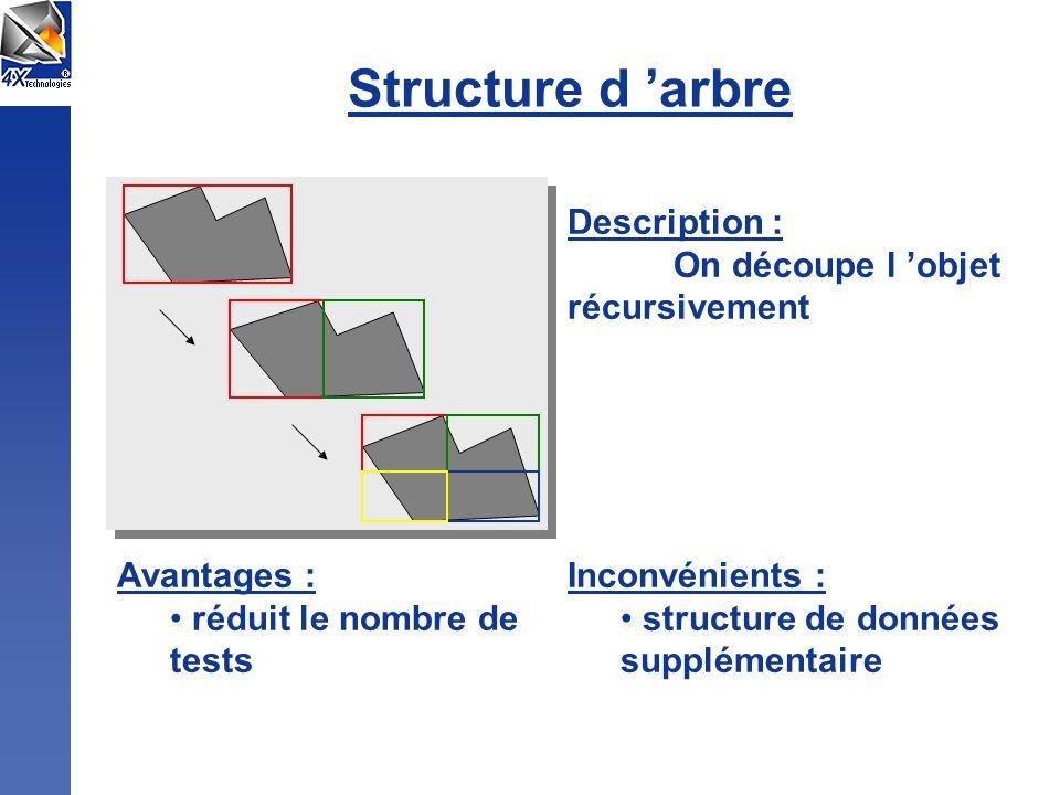 Structure d arbre Description : On découpe l objet récursivement Avantages : réduit le nombre de tests Inconvénients : structure de données supplément