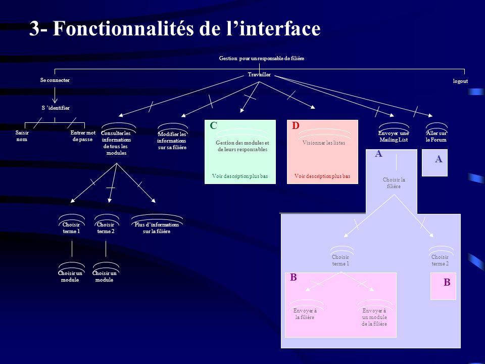 Projet IHM - Gestion des modules ESSI3 2- Modèle objet de notre base de donnée