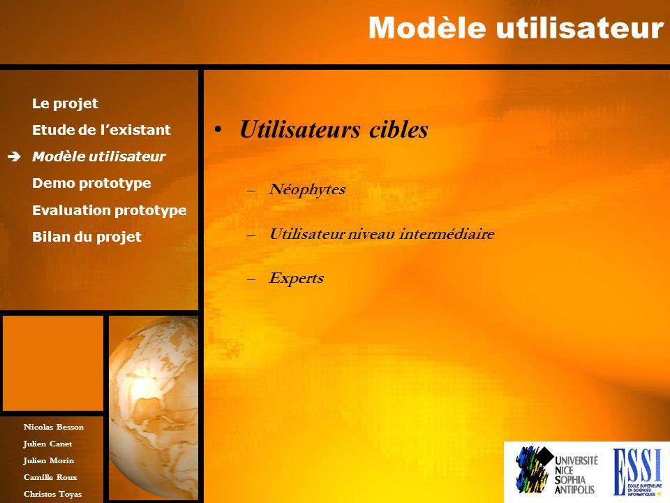 Nicolas Besson Julien Canet Julien Morin Camille Roux Christos Toyas Modèle utilisateur Utilisateurs cibles –Néophytes –Utilisateur niveau intermédiai
