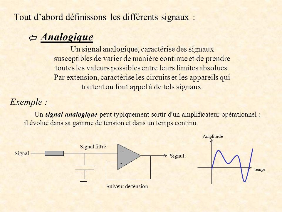 Tout dabord définissons les différents signaux : Analogique Un signal analogique, caractérise des signaux susceptibles de varier de manière continue et de prendre toutes les valeurs possibles entre leurs limites absolues.