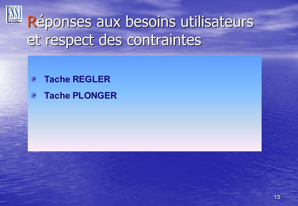 13 Réponses aux besoins utilisateurs et respect des contraintes Réponses aux besoins utilisateurs et respect des contraintes Tache REGLER Tache PLONGER