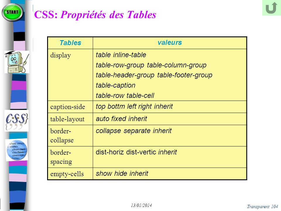 Transparent 104 13/01/2014 CSS: Propriétés des Tables Tables valeurs display table inline-table table-row-group table-column-group table-header-group