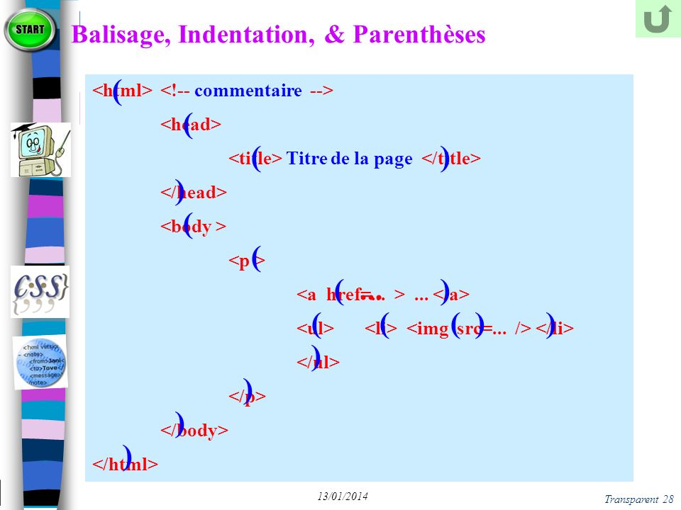 Transparent 28 13/01/2014 Balisage, Indentation, & Parenthèses Titre de la page... ( ( ) ) ( (... ) ( ( ( ) ) )