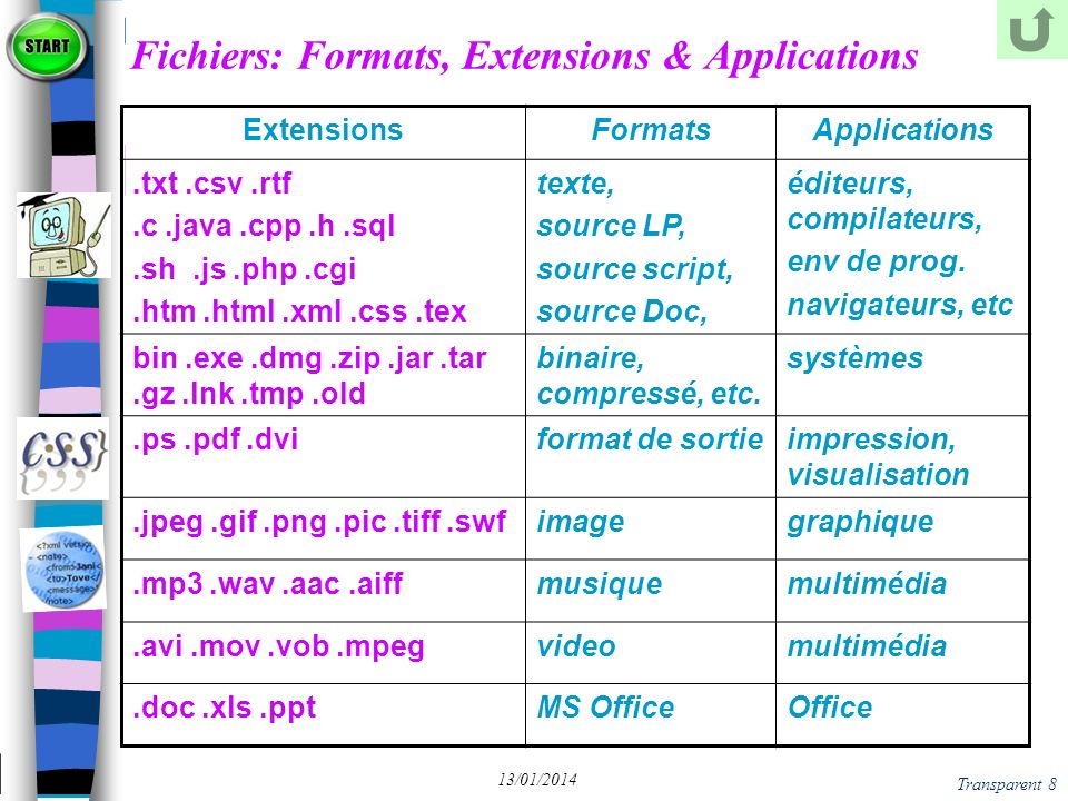 Transparent 8 13/01/2014 Fichiers: Formats, Extensions & Applications ExtensionsFormatsApplications.txt.csv.rtf.c.java.cpp.h.sql.sh.js.php.cgi.htm.htm