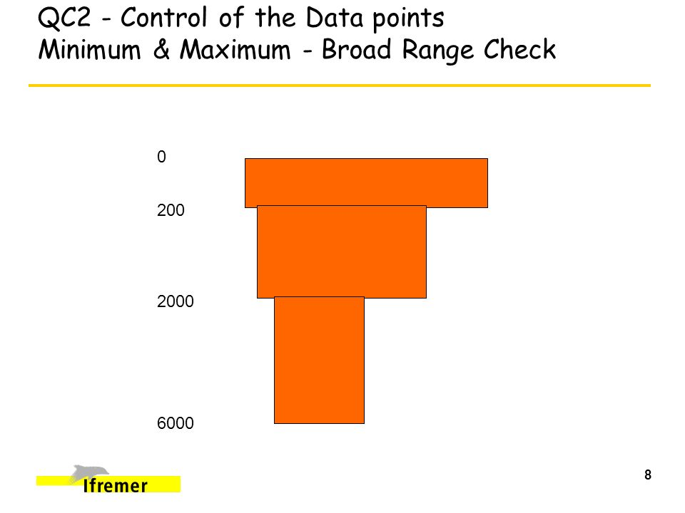 9 QC2 - Control of the Data points Regional Adjustment for Broad Range Checks
