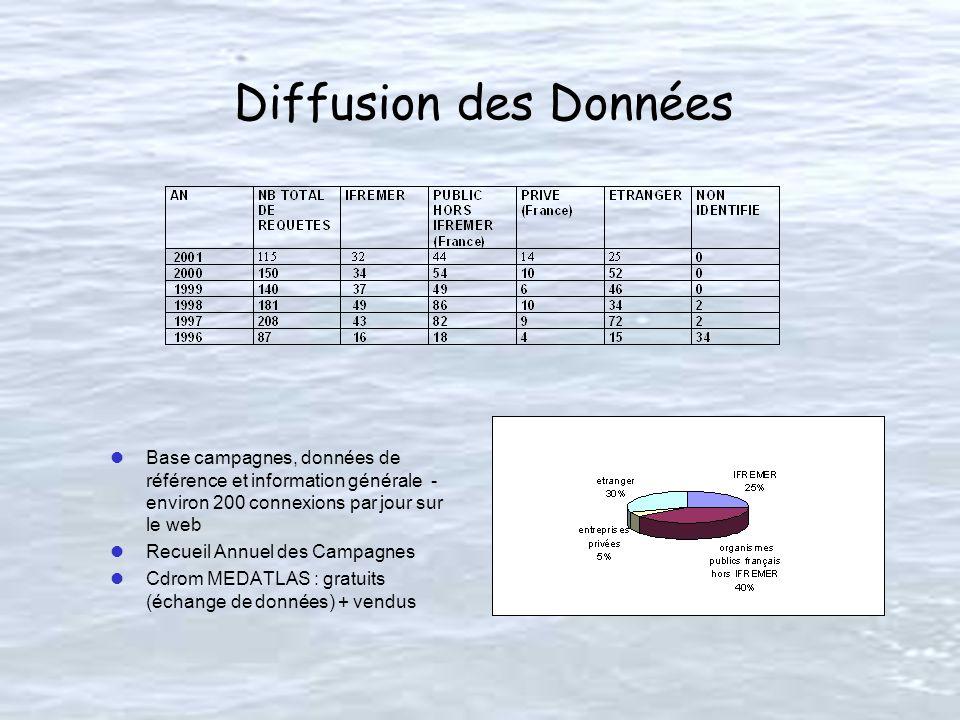 Diffusion des Données lBase campagnes, données de référence et information générale - environ 200 connexions par jour sur le web lRecueil Annuel des Campagnes lCdrom MEDATLAS : gratuits (échange de données) + vendus