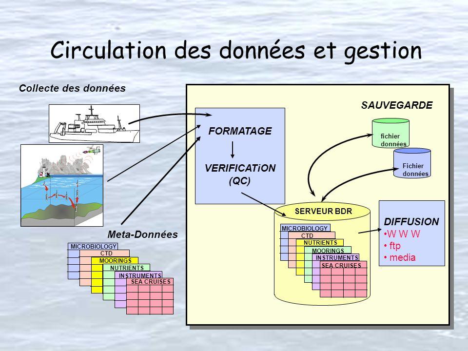 Circulation des données et gestion fichier données Fichier données SAUVEGARDE SERVEUR BDR MICROBIOLOGY INSTRUMENTS MOORINGS CTD SEA CRUISES NUTRIENTS
