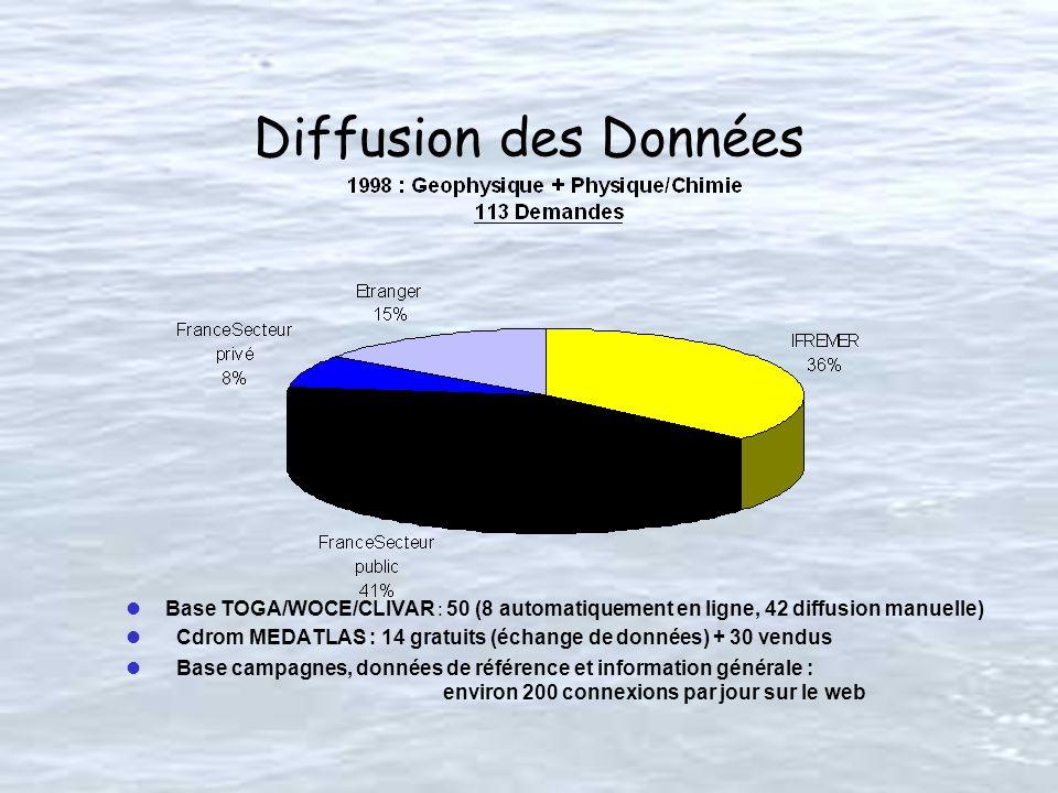Diffusion des Données Base TOGA/WOCE/CLIVAR : 50 (8 automatiquement en ligne, 42 diffusion manuelle) Cdrom MEDATLAS : 14 gratuits (échange de données) + 30 vendus l Base campagnes, données de référence et information générale : environ 200 connexions par jour sur le web
