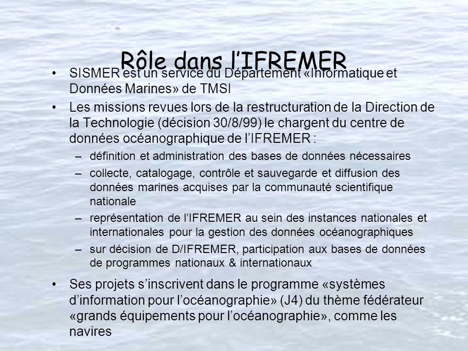Rôle dans lIFREMER SISMER est un service du Département «Informatique et Données Marines» de TMSI Les missions revues lors de la restructuration de la Direction de la Technologie (décision 30/8/99) le chargent du centre de données océanographique de lIFREMER : –définition et administration des bases de données nécessaires –collecte, catalogage, contrôle et sauvegarde et diffusion des données marines acquises par la communauté scientifique nationale –représentation de lIFREMER au sein des instances nationales et internationales pour la gestion des données océanographiques –sur décision de D/IFREMER, participation aux bases de données de programmes nationaux & internationaux Ses projets sinscrivent dans le programme «systèmes dinformation pour locéanographie» (J4) du thème fédérateur «grands équipements pour locéanographie», comme les navires