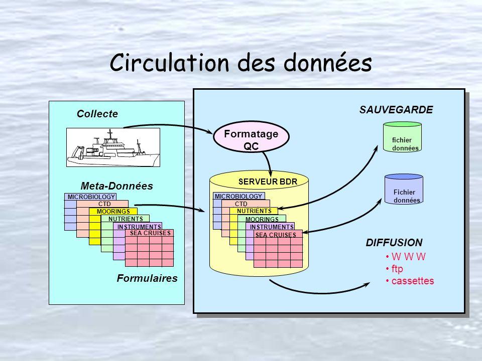 Circulation des données MICROBIOLOGY INSTRUMENTS MOORINGS CTD SEA CRUISES W W W ftp cassettes fichier données Fichier données SAUVEGARDE SERVEUR BDR N