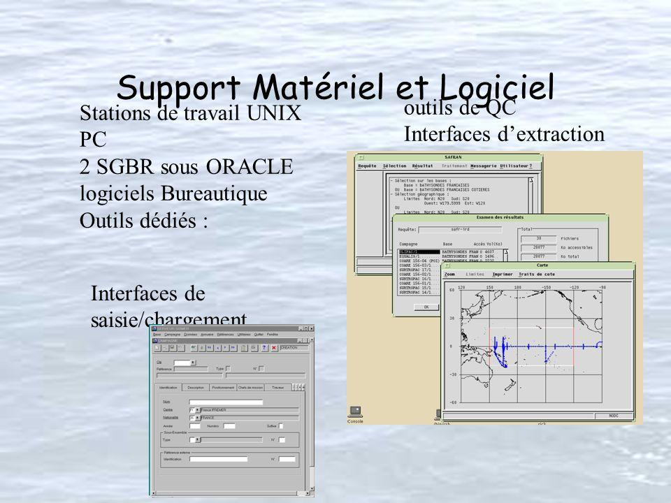 Support Matériel et Logiciel Stations de travail UNIX PC 2 SGBR sous ORACLE logiciels Bureautique Outils dédiés : outils de QC Interfaces dextraction Interfaces de saisie/chargement