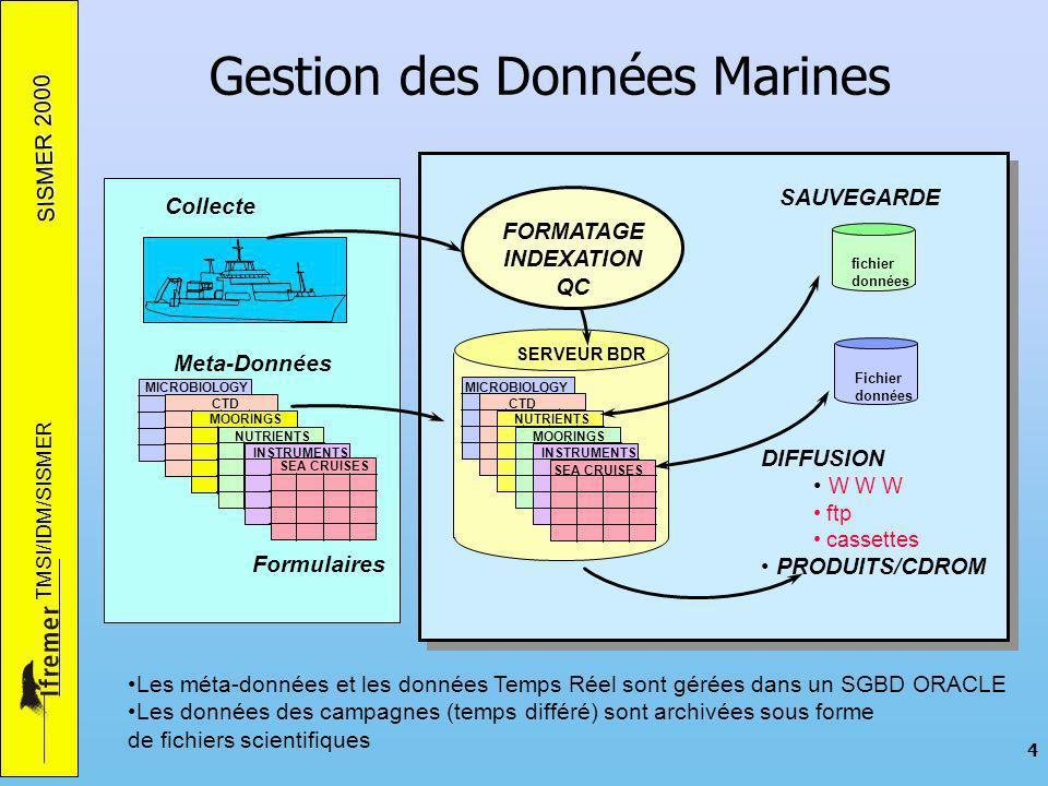 SISMER 2000 TMSI/IDM/SISMER 4 Gestion des Données Marines MICROBIOLOGY INSTRUMENTS MOORINGS CTD SEA CRUISES fichier données Fichier données SAUVEGARDE SERVEUR BDR NUTRIENTS INSTRUMENTS MOORINGS CTD SEA CRUISES MICROBIOLOGY NUTRIENTS Formulaires Meta-Données Collecte FORMATAGE INDEXATION QC DIFFUSION W W W ftp cassettes PRODUITS/CDROM Les méta-données et les données Temps Réel sont gérées dans un SGBD ORACLE Les données des campagnes (temps différé) sont archivées sous forme de fichiers scientifiques