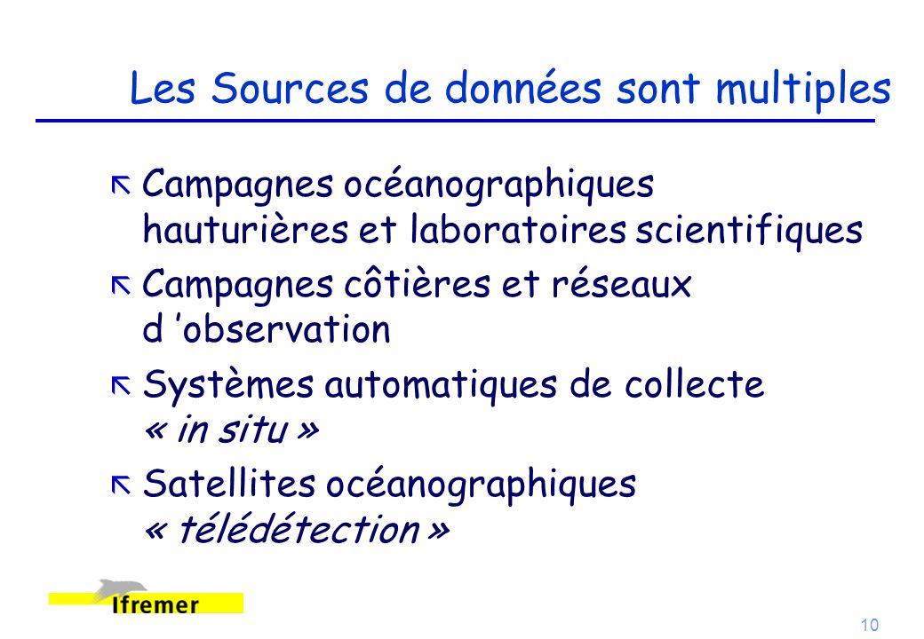 10 Les Sources de données sont multiples ã Campagnes océanographiques hauturières et laboratoires scientifiques ã Campagnes côtières et réseaux d obse