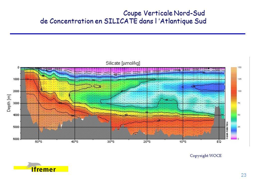 23 Coupe Verticale Nord-Sud de Concentration en SILICATE dans l Atlantique Sud Copyright WOCE