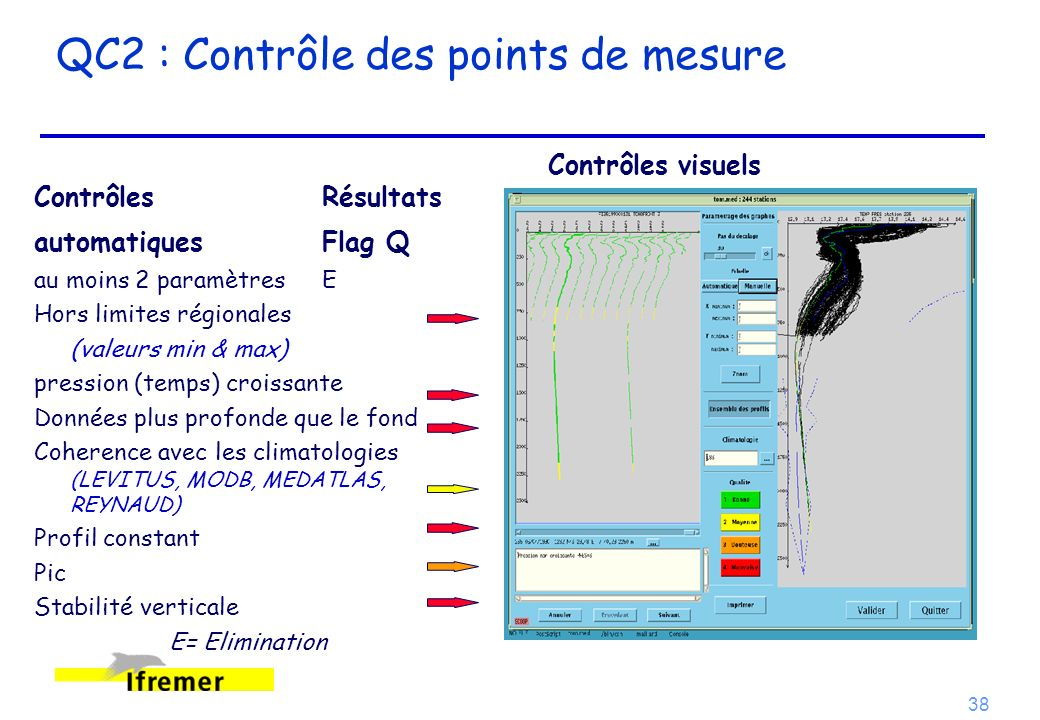 38 QC2 : Contrôle des points de mesure Contrôles Résultats automatiques Flag Q au moins 2 paramètresE Hors limites régionales (valeurs min & max) pres