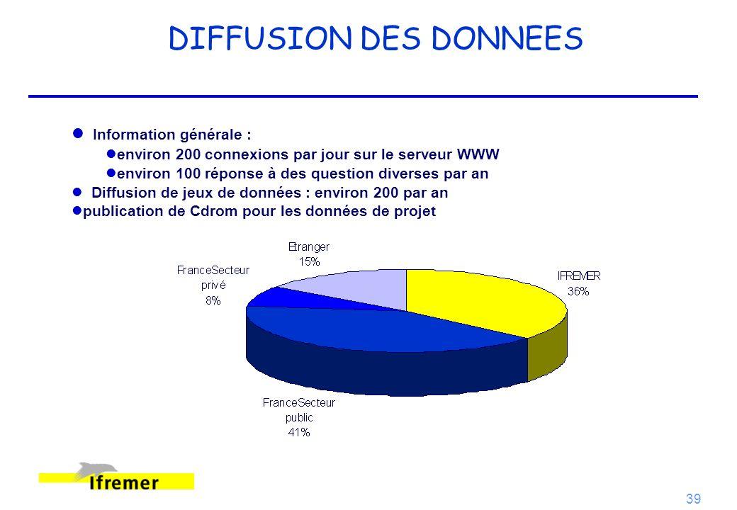 39 DIFFUSION DES DONNEES Information générale : l lenviron 200 connexions par jour sur le serveur WWW environ 100 réponse à des question diverses par
