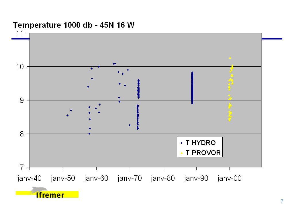 38 QC2 : Contrôle des points de mesure Contrôles Résultats automatiques Flag Q au moins 2 paramètresE Hors limites régionales (valeurs min & max) pression (temps) croissante Données plus profonde que le fond Coherence avec les climatologies (LEVITUS, MODB, MEDATLAS, REYNAUD) Profil constant Pic Stabilité verticale E= Elimination Contrôles visuels