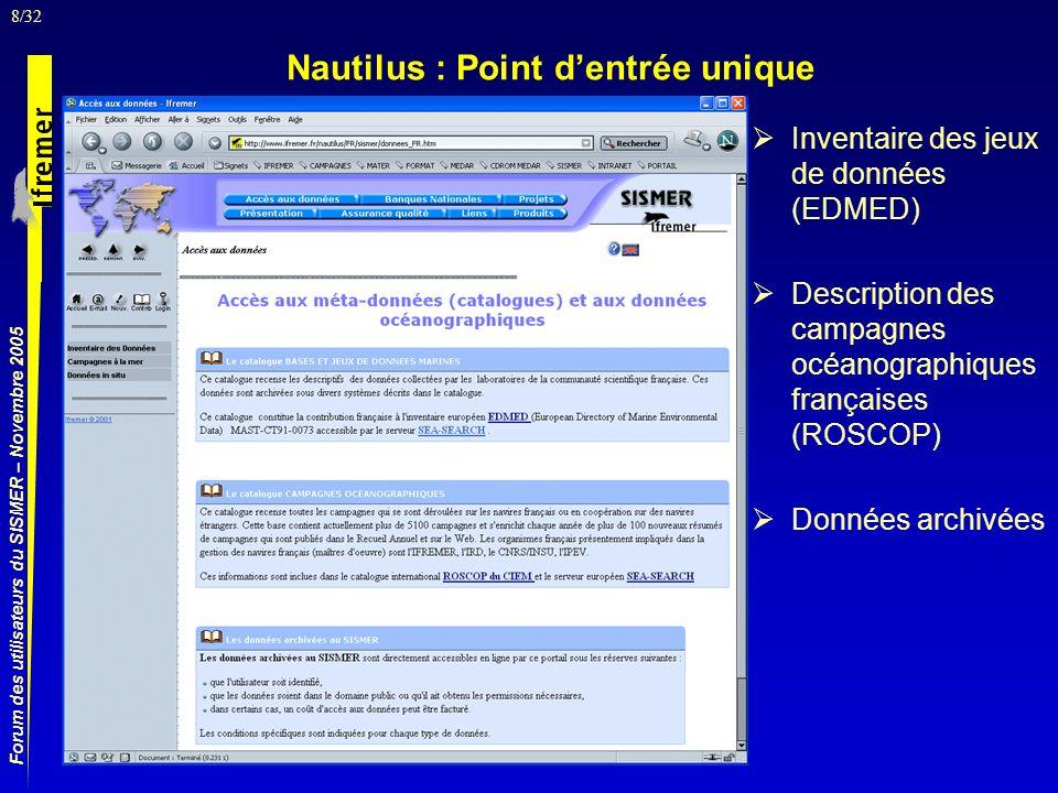 8/32 Forum des utilisateurs du SISMER – Novembre 2005 Nautilus : Point dentrée unique Inventaire des jeux de données (EDMED) Description des campagnes océanographiques françaises (ROSCOP) Données archivées