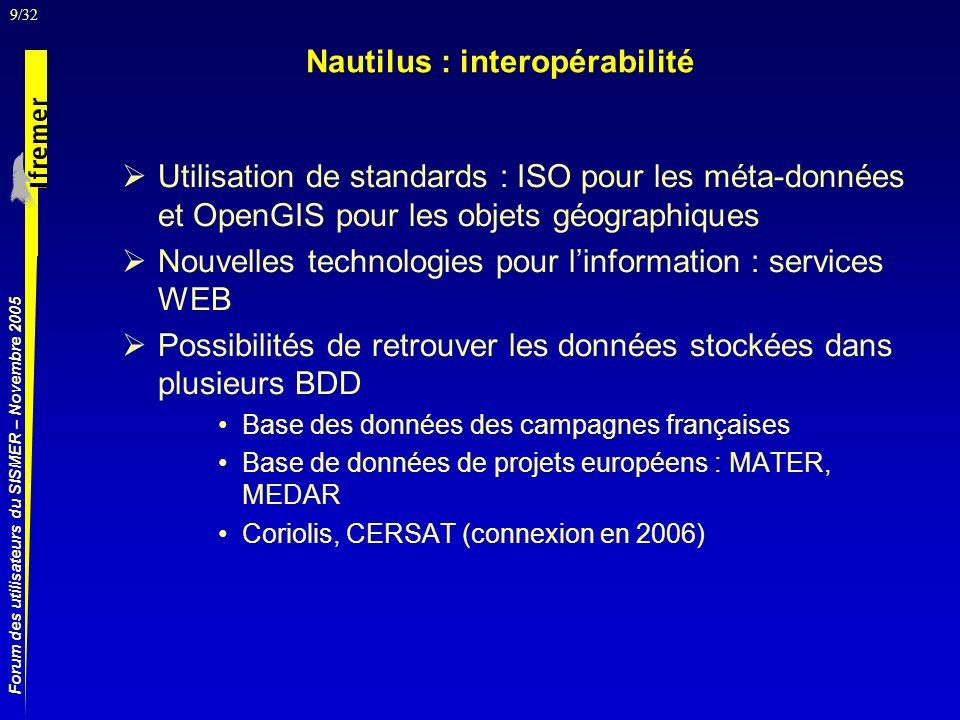 20/32 Forum des utilisateurs du SISMER – Novembre 2005 Confirmation et choix du format compressé