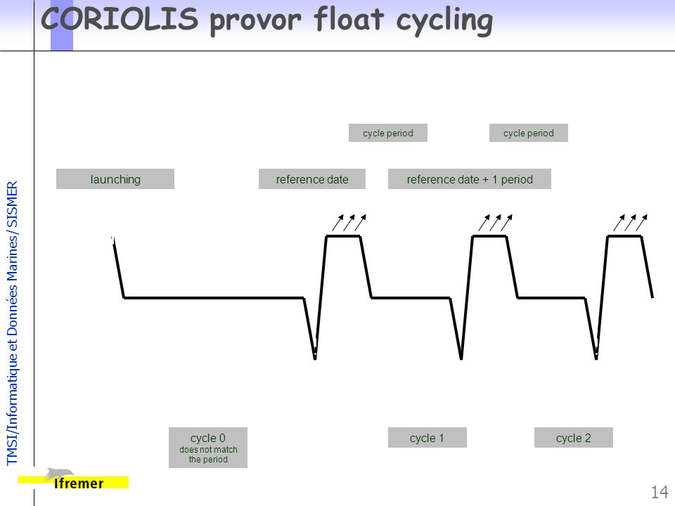 TMSI/Informatique et Données Marines/ SISMER 14 CORIOLIS provor float cycling launchingreference datereference date + 1 period cycle 0 does not match the period cycle 1cycle 2 cycle period argos