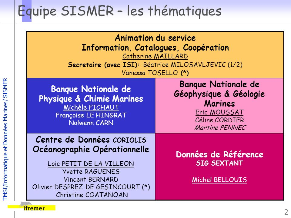 TMSI/Informatique et Données Marines/ SISMER 23 Le Serveur SISMER – Principales tables Campagnes CAM ( ROSCOP/CSR) NAV PAR (paramètres ROSCOP) PLP (plan de position) Bases BAS (EDMED) DOM (Domaines) Résumés de données RES PAR (paramètres ROSCOP) PLP (plan de position) FIC (fichier) Annuaire ORG DPT (département, laboratoire, service) RSP, CLI (responsable, client) PAY Références COD BIB (reference biblio) ADR (adresse dun document, dun site WWW...) EQU (équipement) PRJ (EDMERP) GeosciencesPhysique/ biochimie Biologie