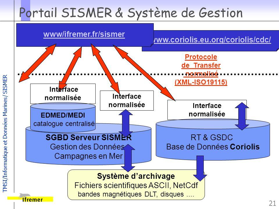 TMSI/Informatique et Données Marines/ SISMER 21 Portail SISMER & Système de Gestion SGBD Serveur SISMER Gestion des Données Campagnes en Mer Système d