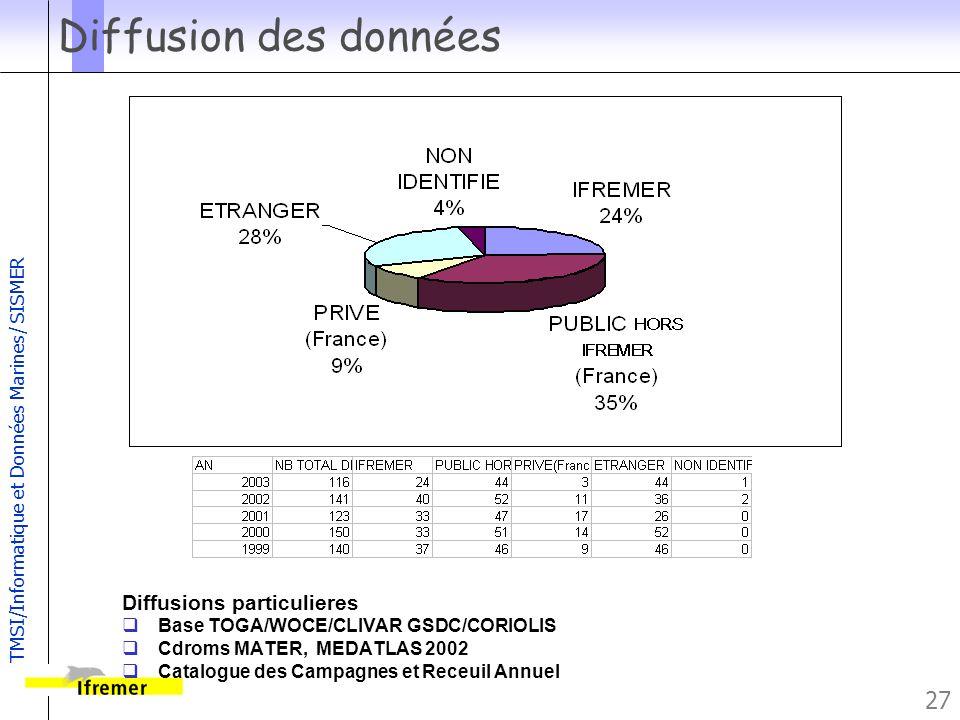 TMSI/Informatique et Données Marines/ SISMER 27 Diffusion des données Diffusions particulieres Base TOGA/WOCE/CLIVAR GSDC/CORIOLIS Cdroms MATER, MEDAT