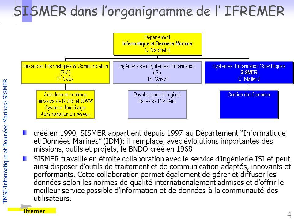 TMSI/Informatique et Données Marines/ SISMER 5 MISSIONS SISMER (Systèmes d Informations Scientifiques pour la Mer), créé en 1990, est un service de lIFREMER qui a pour mission: développer et exploiter des systèmes dinformation et des bases de données dans le domaine marin; établir les normes de qualité à respecter pour larchivage et la gestion des données marines; maintenir un inventaire des données marines en France, leurs responsables et les conditions daccès; representer lIFREMER au sein des organisations nationales et internationales impliquées dans la gestion des donées marines; contribuer à la formation et au transfert de connaissances dans son domaine de compétence.