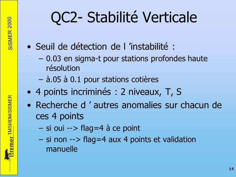 SISMER 2000 TMSI/IDM/SISMER 14 QC2- Stabilité Verticale Seuil de détection de l instabilité : –0.03 en sigma-t pour stations profondes haute résolution –à.05 à 0.1 pour stations cotières 4 points incriminés : 2 niveaux, T, S Recherche d autres anomalies sur chacun de ces 4 points –si oui --> flag=4 à ce point –si non --> flag=4 aux 4 points et validation manuelle