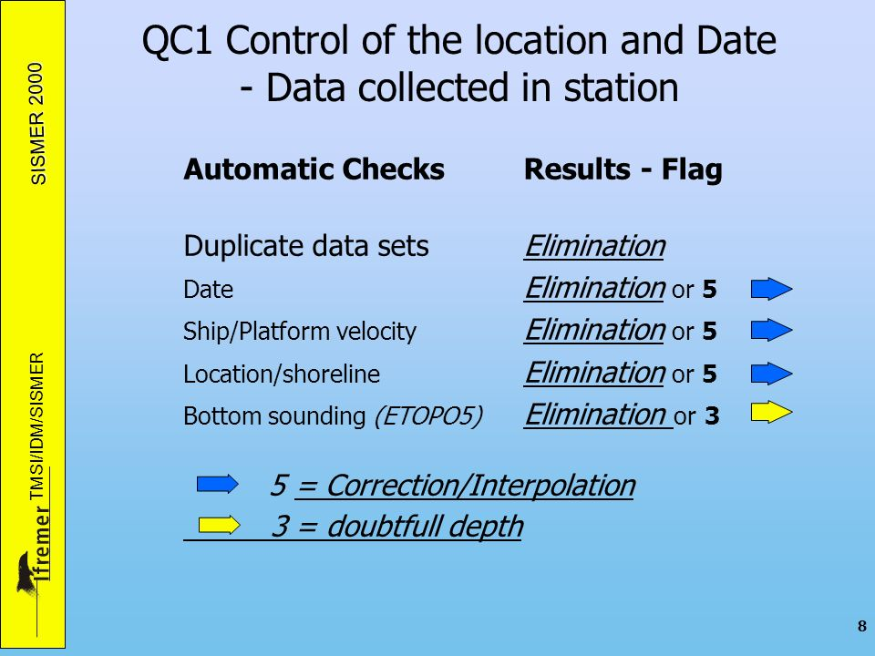 SISMER 2000 TMSI/IDM/SISMER 9 QC1 Control of the location and Date VISUAL CHECKS - Data collected in station