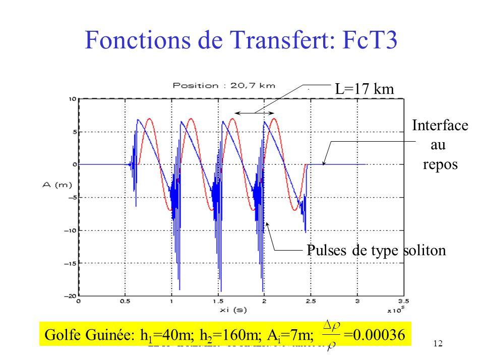 LEGI - IFREMER - OPTIMER / Novembre 199912 Fonctions de Transfert: FcT3 Golfe Guinée: h 1 =40m; h 2 =160m; A i =7m; =0.00036 L=17 km Pulses de type soliton Interface au repos