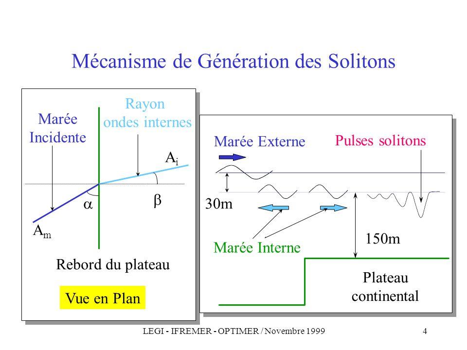 LEGI - IFREMER - OPTIMER / Novembre 19994 Mécanisme de Génération des Solitons Vue en Plan Rebord du plateau AmAm AiAi Marée Incidente Rayon ondes internes Plateau continental 30m 150m Marée Externe Pulses solitons Marée Interne