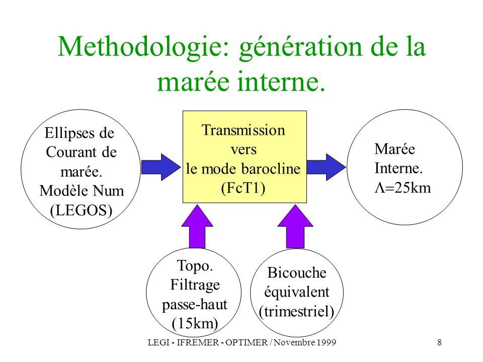 LEGI - IFREMER - OPTIMER / Novembre 19998 Methodologie: génération de la marée interne.