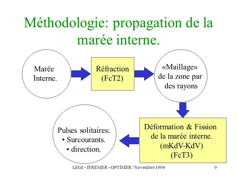 LEGI - IFREMER - OPTIMER / Novembre 19999 Méthodologie: propagation de la marée interne. Marée Interne. Réfraction (FcT2) «Maillage» de la zone par de